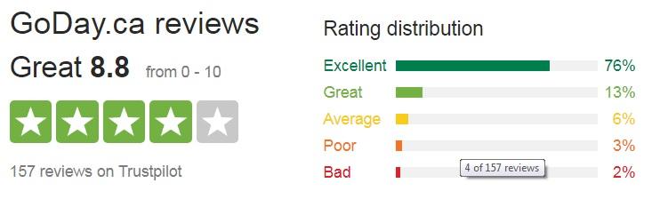 GoDay rating
