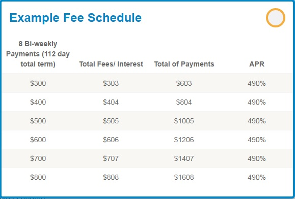 SpotLoan fee schedule