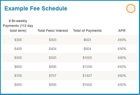 SpotLoan fee schedule
