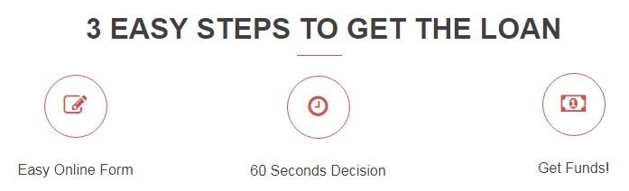 12MonthsLoansBadCredit 3 steps