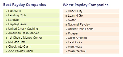 best and worst lenders