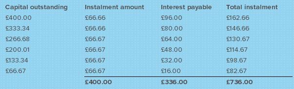 installement loan calculator