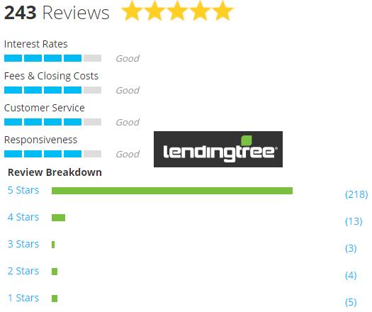 lendingtree reviews