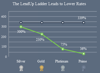 low rates with Ladder