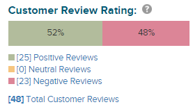 reviews rate